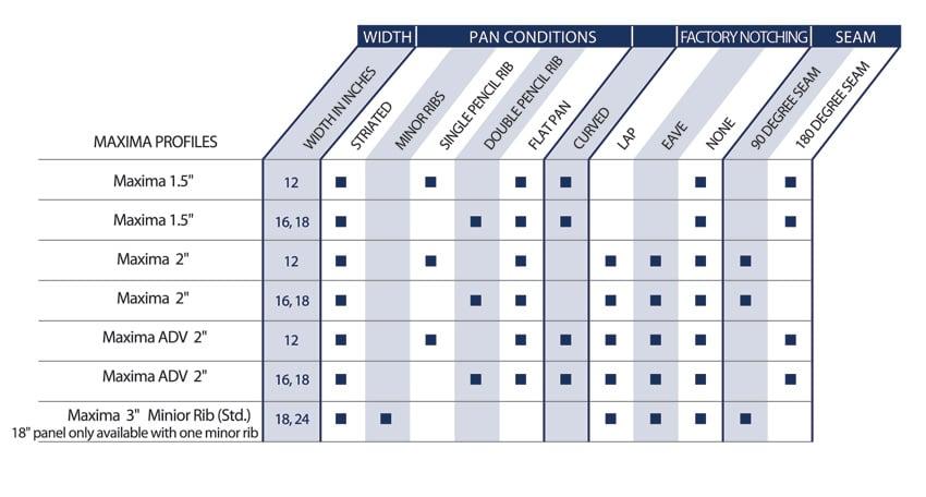 Maxima Availability Chart