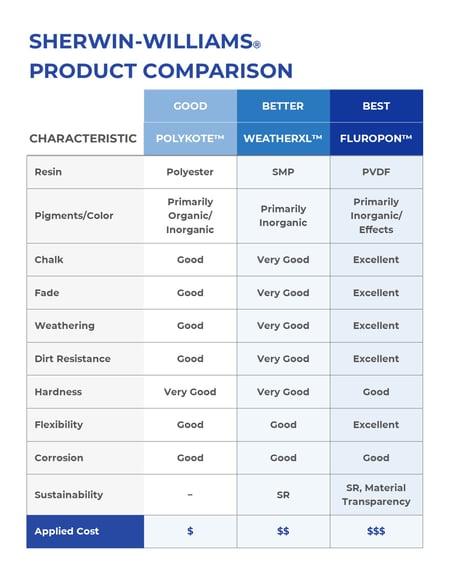 Sherwin-Williams Product Comparison
